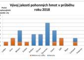ČOI: V loňském roce se jakost pohonných hmot zlepšila, mírné zhoršení měl benzin