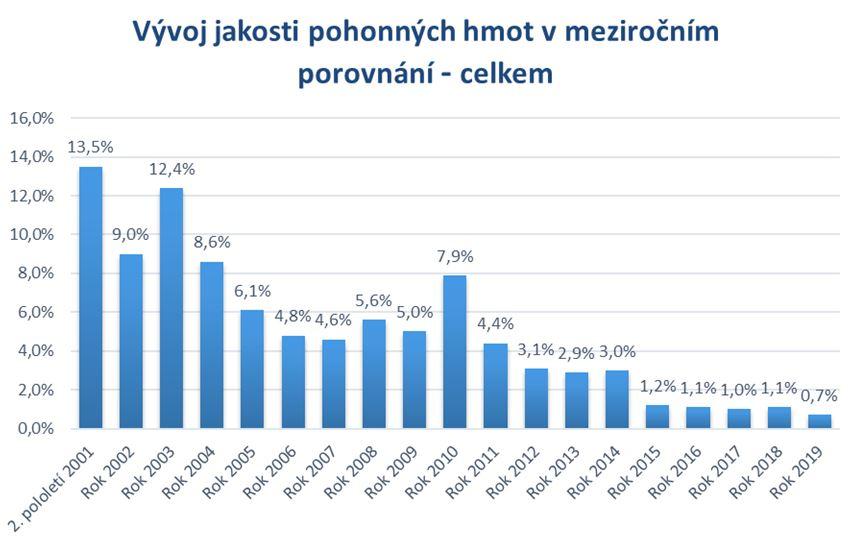 Vývoj jakosti PHM 2001 - 2019