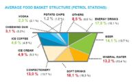 Nielsen: Podíl privátních značek na čerpacích stanicích roste