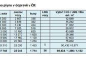 Zájem o CNG a LNG v ČR v roce 2020 rostl